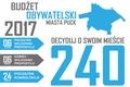 Puck: Rusza II edycja Budżetu Obywatelskiego